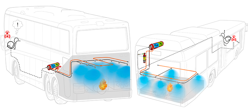 Fire Suppression Systems in buses