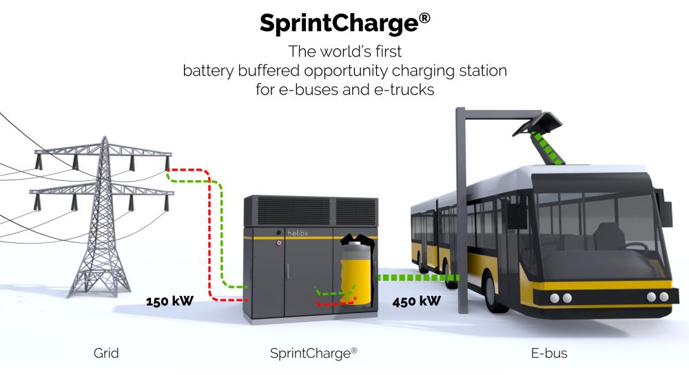 SprintCharge® busworld