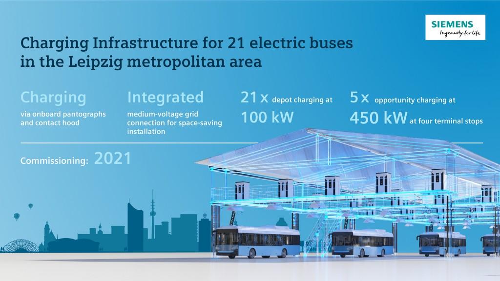 Leipzig siemens infrastructure Siemens charging systems leipzig