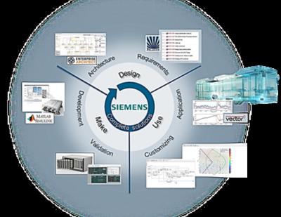 Siemens | Model Based Design Development Cycle