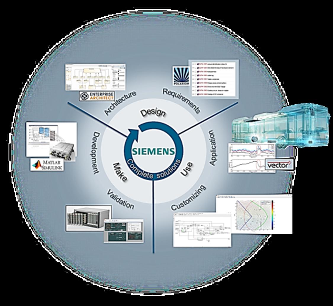 Model-based design development cycle