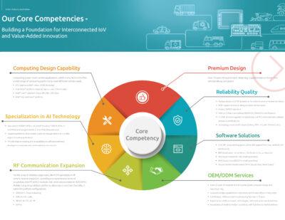 NEXCOM   Core Competencies